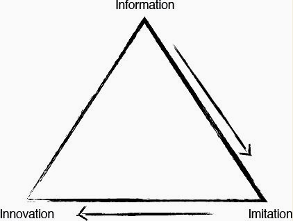 The Learning Triangle